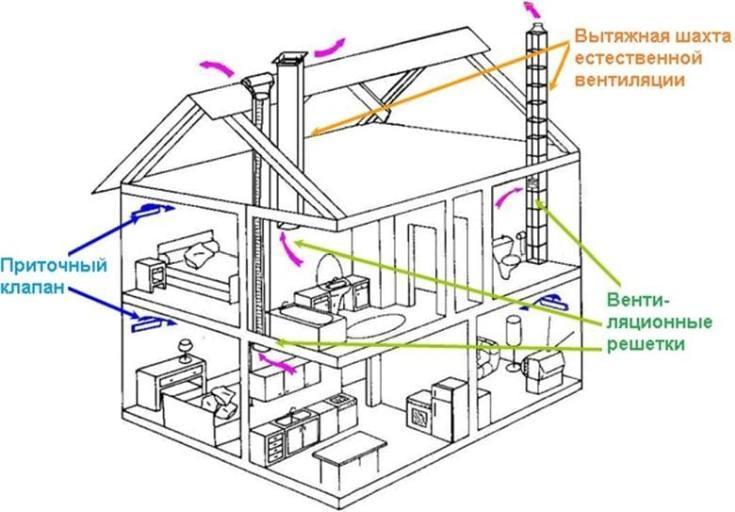 Система вентиляции в частном доме как правильно организовать