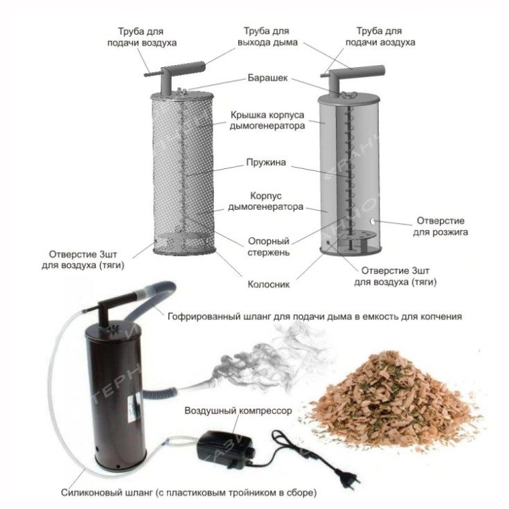 Дымогенератор для холодного копчения своими руками чертежи