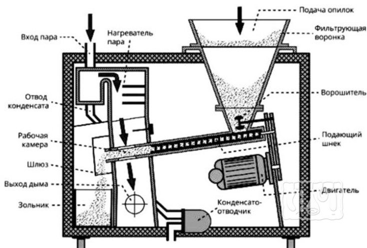(+47 фото) Дымогенератор для холодного копчения своими руками чертежи