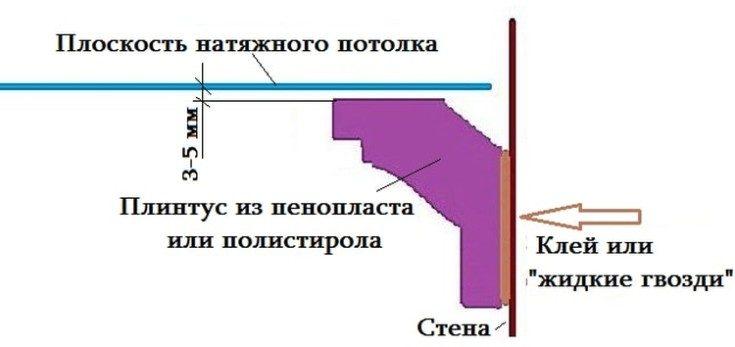 Потолочный плинтус: типы, плюсы и минусы