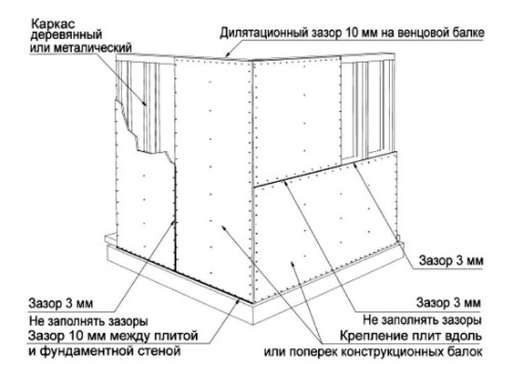 (+17 фото) Использование ОСБ-панелей в интерьере