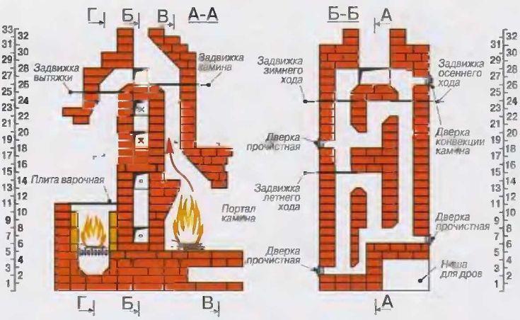 Пошаговые инструкции как самостоятельно сложить печь